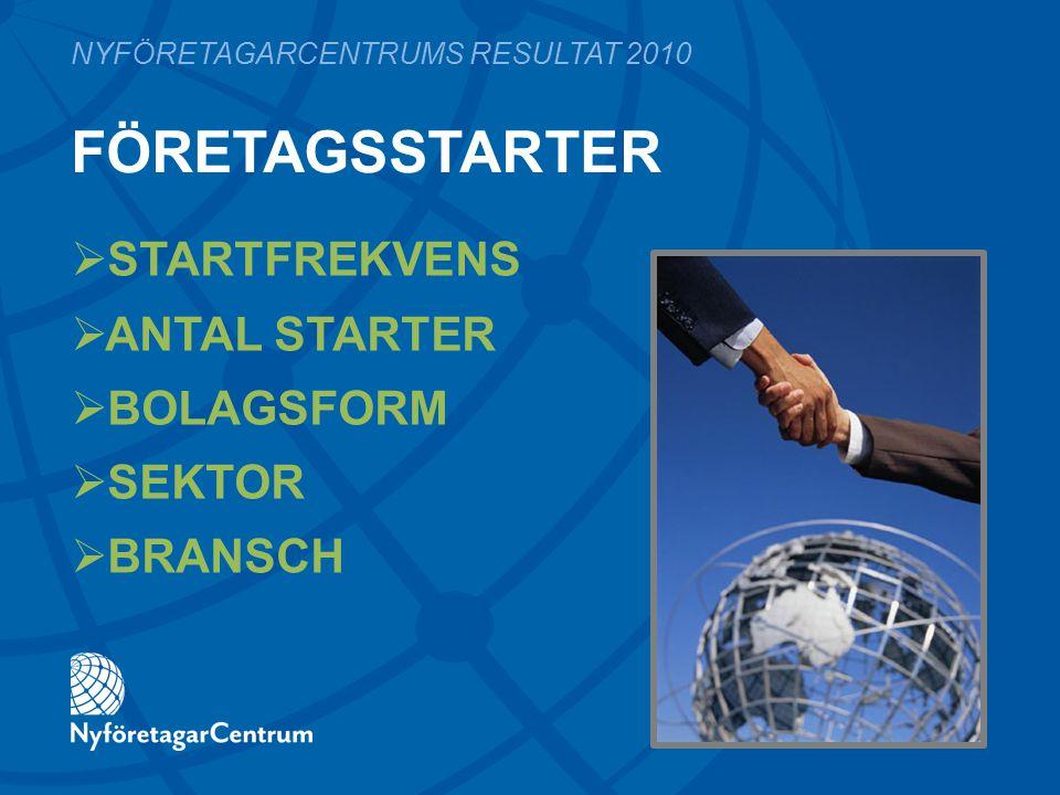 FÖRETAGSSTARTER  STARTFREKVENS  ANTAL STARTER  BOLAGSFORM  SEKTOR  BRANSCH NYFÖRETAGARCENTRUMS RESULTAT 2010