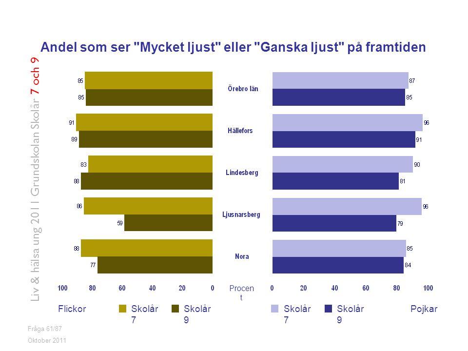 Fråga 61/87 FlickorPojkarSkolår 7 Skolår 9 Oktober 2011 Liv & hälsa ung 2011 Grundskolan Skolår 7 och 9 Andel som ser