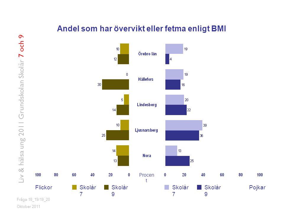 Fråga 18_19/19_20 FlickorPojkarSkolår 7 Skolår 9 Oktober 2011 Liv & hälsa ung 2011 Grundskolan Skolår 7 och 9 Andel som har övervikt eller fetma enligt BMI Procen t