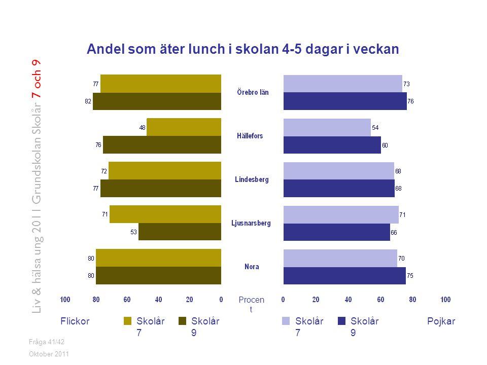 Fråga 41/42 FlickorPojkarSkolår 7 Skolår 9 Oktober 2011 Liv & hälsa ung 2011 Grundskolan Skolår 7 och 9 Andel som äter lunch i skolan 4-5 dagar i veck