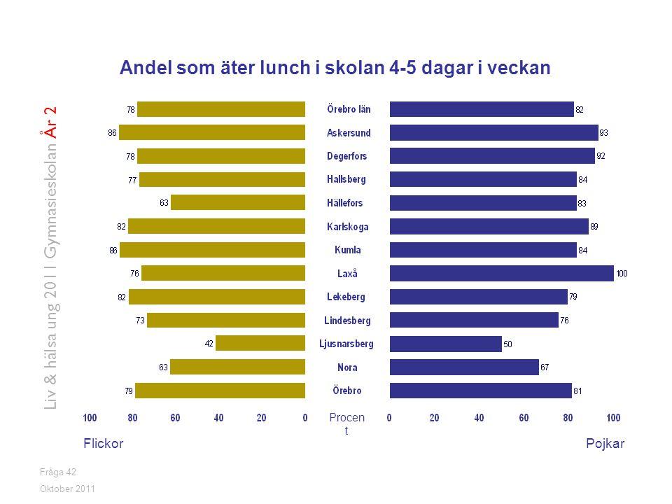 Fråga 42 FlickorPojkar Oktober 2011 Liv & hälsa ung 2011 Gymnasieskolan År 2 Andel som äter lunch i skolan 4-5 dagar i veckan Procen t