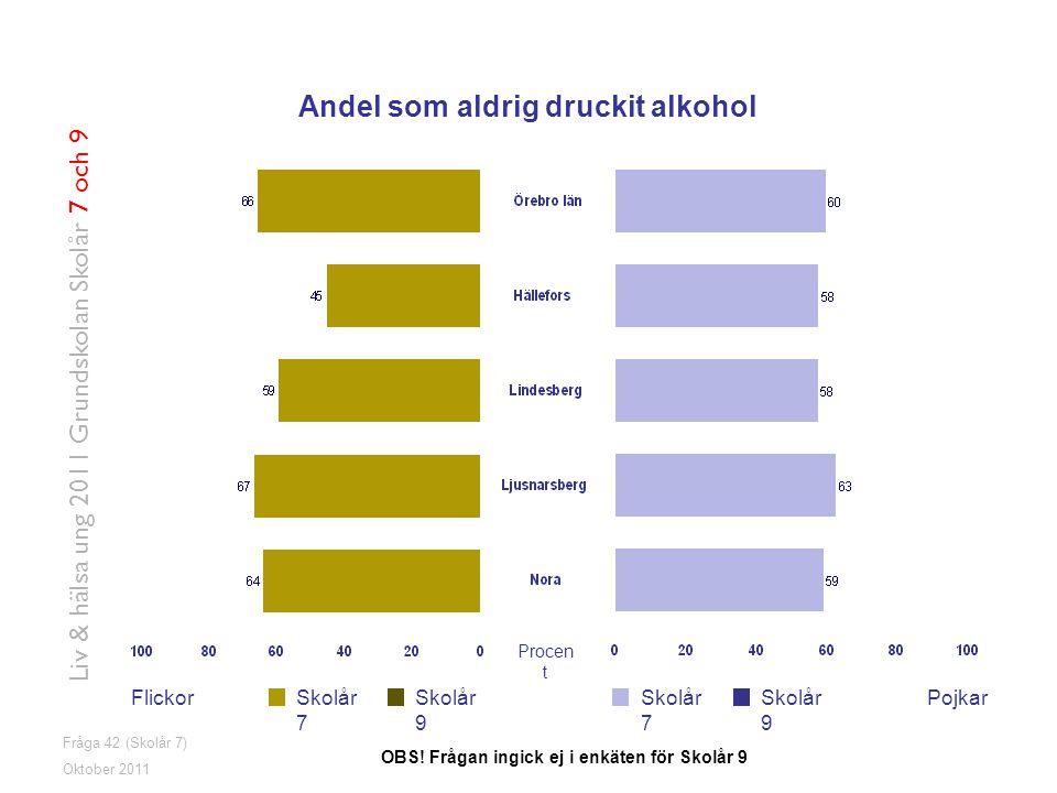 Fråga 42 (Skolår 7) FlickorPojkarSkolår 7 Skolår 9 Oktober 2011 Liv & hälsa ung 2011 Grundskolan Skolår 7 och 9 Andel som aldrig druckit alkohol OBS.