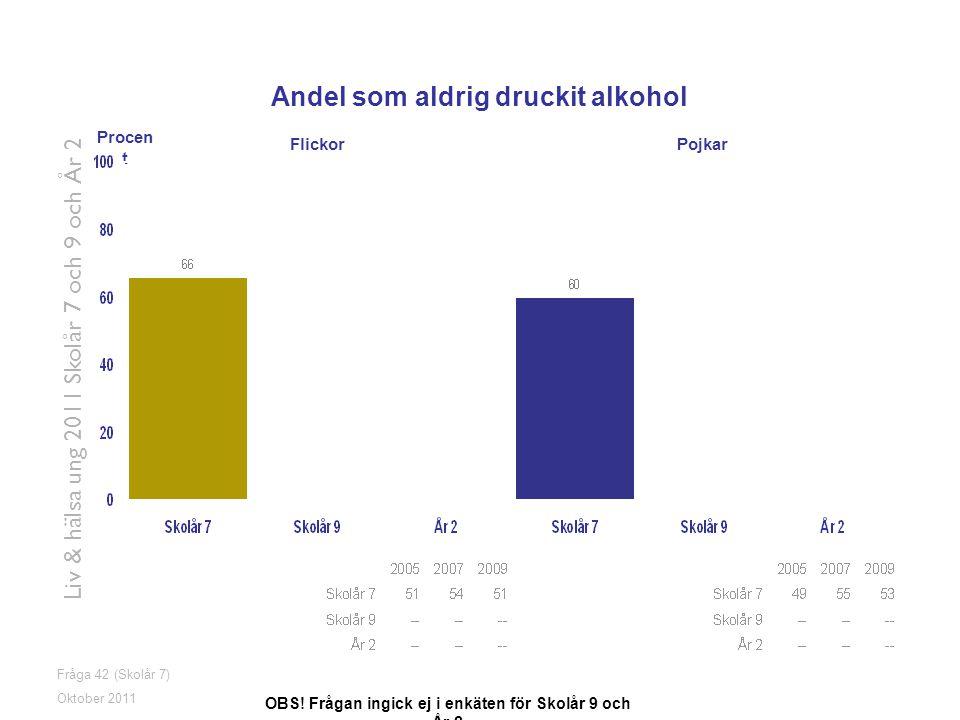 Fråga 42 (Skolår 7) Oktober 2011 Liv & hälsa ung 2011 Skolår 7 och 9 och År 2 Andel som aldrig druckit alkohol OBS! Frågan ingick ej i enkäten för Sko