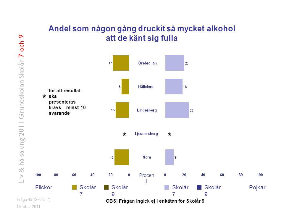 Fråga 43 (Skolår 7) FlickorPojkarSkolår 7 Skolår 9 Oktober 2011 Liv & hälsa ung 2011 Grundskolan Skolår 7 och 9 Andel som någon gång druckit så mycket alkohol att de känt sig fulla OBS.