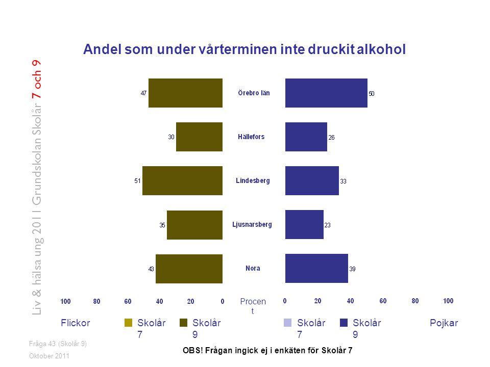 Fråga 43 (Skolår 9) FlickorPojkarSkolår 7 Skolår 9 Oktober 2011 Liv & hälsa ung 2011 Grundskolan Skolår 7 och 9 Andel som under vårterminen inte druckit alkohol OBS.