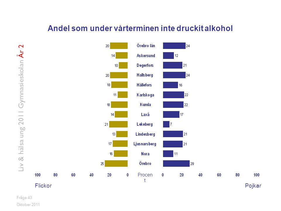Fråga 43 FlickorPojkar Oktober 2011 Liv & hälsa ung 2011 Gymnasieskolan År 2 Andel som under vårterminen inte druckit alkohol Procen t