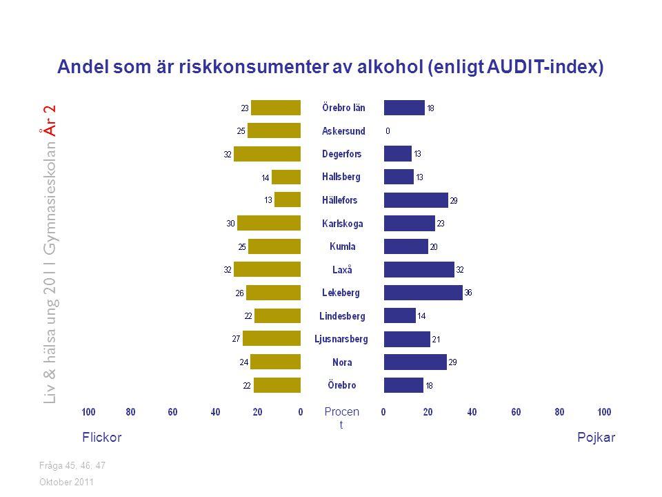 Fråga 45, 46, 47 FlickorPojkar Oktober 2011 Liv & hälsa ung 2011 Gymnasieskolan År 2 Andel som är riskkonsumenter av alkohol (enligt AUDIT-index) Proc
