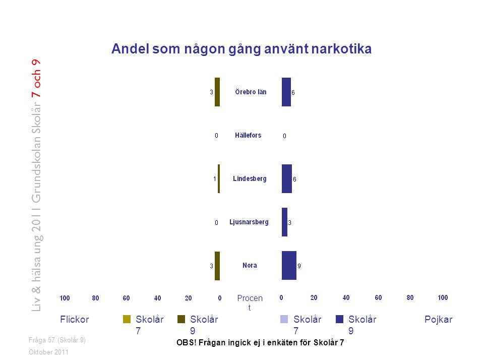 Fråga 57 (Skolår 9) FlickorPojkarSkolår 7 Skolår 9 Oktober 2011 Liv & hälsa ung 2011 Grundskolan Skolår 7 och 9 Andel som någon gång använt narkotika OBS.