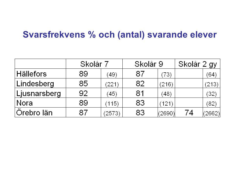 Svarsfrekvens % och (antal) svarande elever