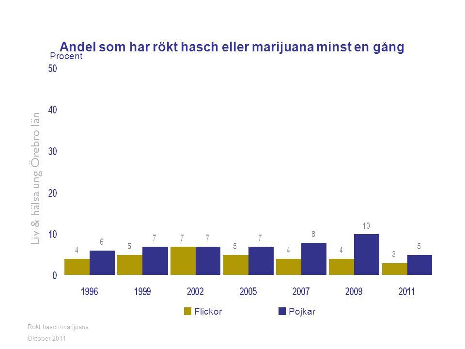 Rökt hasch/marijuana Liv & hälsa ung Örebro län Oktober 2011 Andel som har rökt hasch eller marijuana minst en gång FlickorPojkar Procent