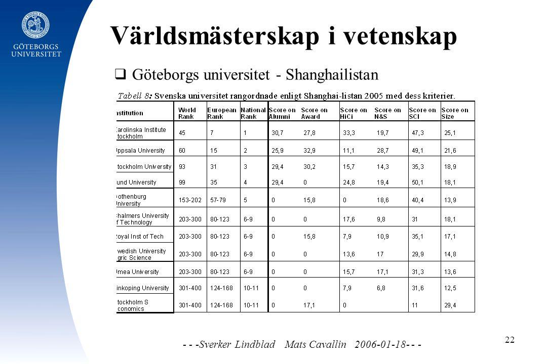 Världsmästerskap i vetenskap - - -Sverker Lindblad Mats Cavallin 2006-01-18- - - 22  Göteborgs universitet - Shanghailistan