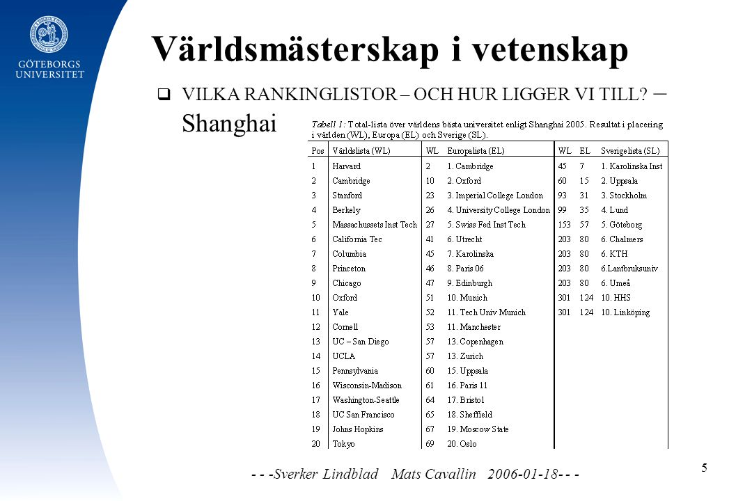 Världsmästerskap i vetenskap - - -Sverker Lindblad Mats Cavallin 2006-01-18- - - 5  VILKA RANKINGLISTOR – OCH HUR LIGGER VI TILL.