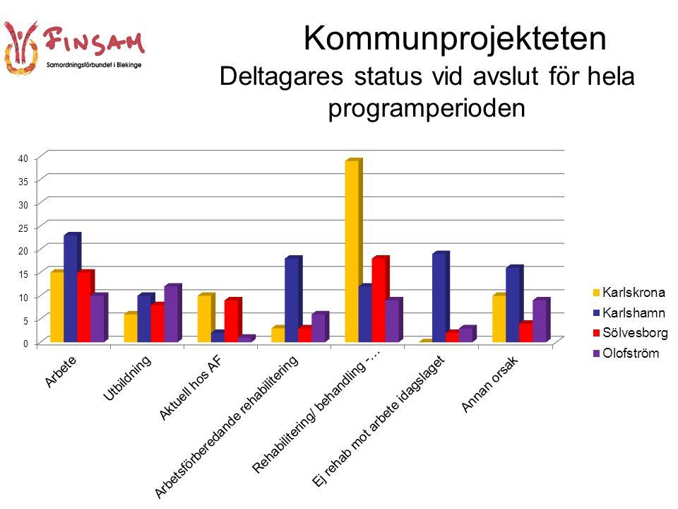 Kommunprojekteten Deltagares status vid avslut för hela programperioden