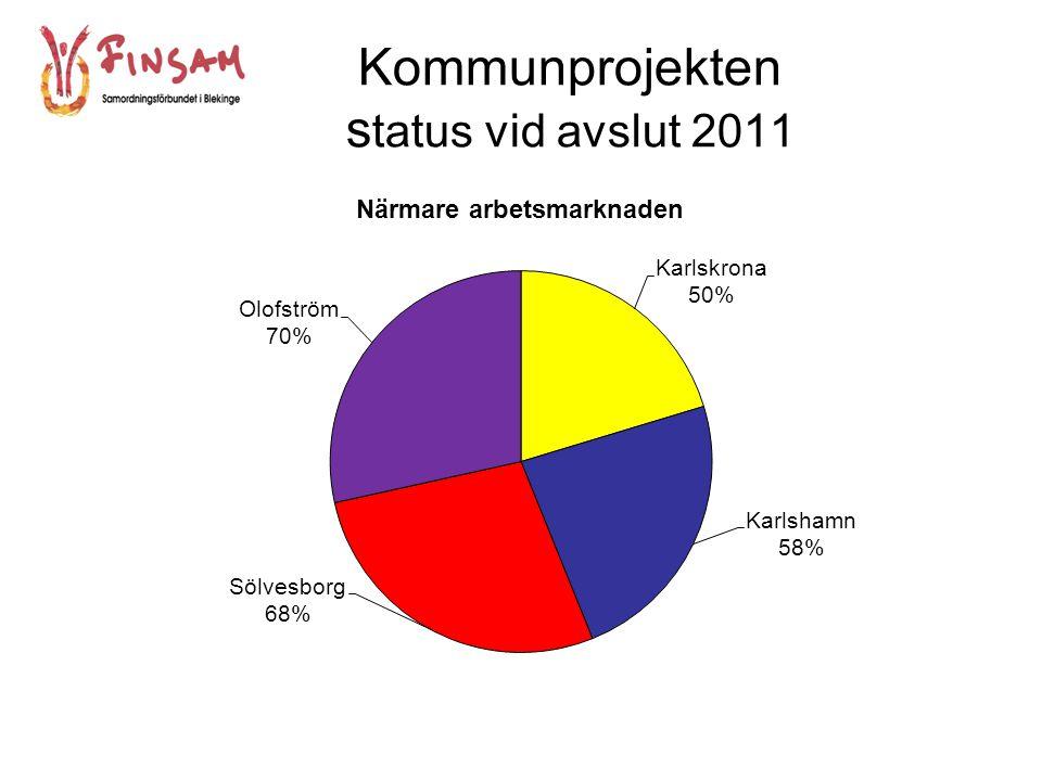 Kommunprojekten status vid avslut under 2011