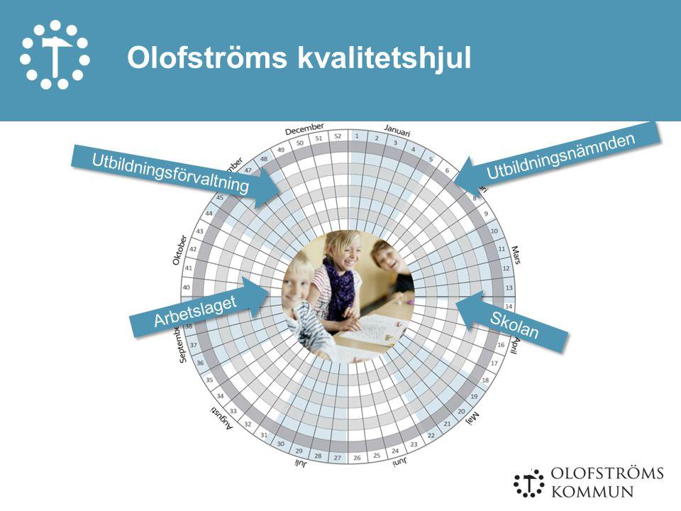 Olofströms kvalitetshjul Arbetslaget Skolan Utbildningsnämnden Utbildningsförvaltning