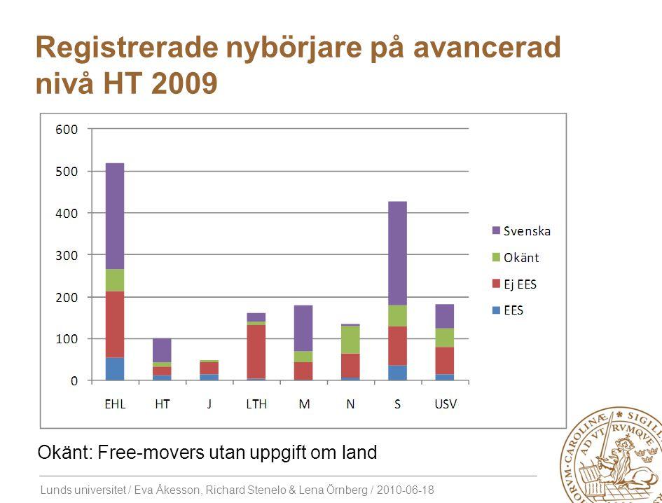 Lunds universitet / Eva Åkesson, Richard Stenelo & Lena Örnberg / 2010-06-18 Registrerade nybörjare på avancerad nivå HT 2009 Okänt: Free-movers utan uppgift om land