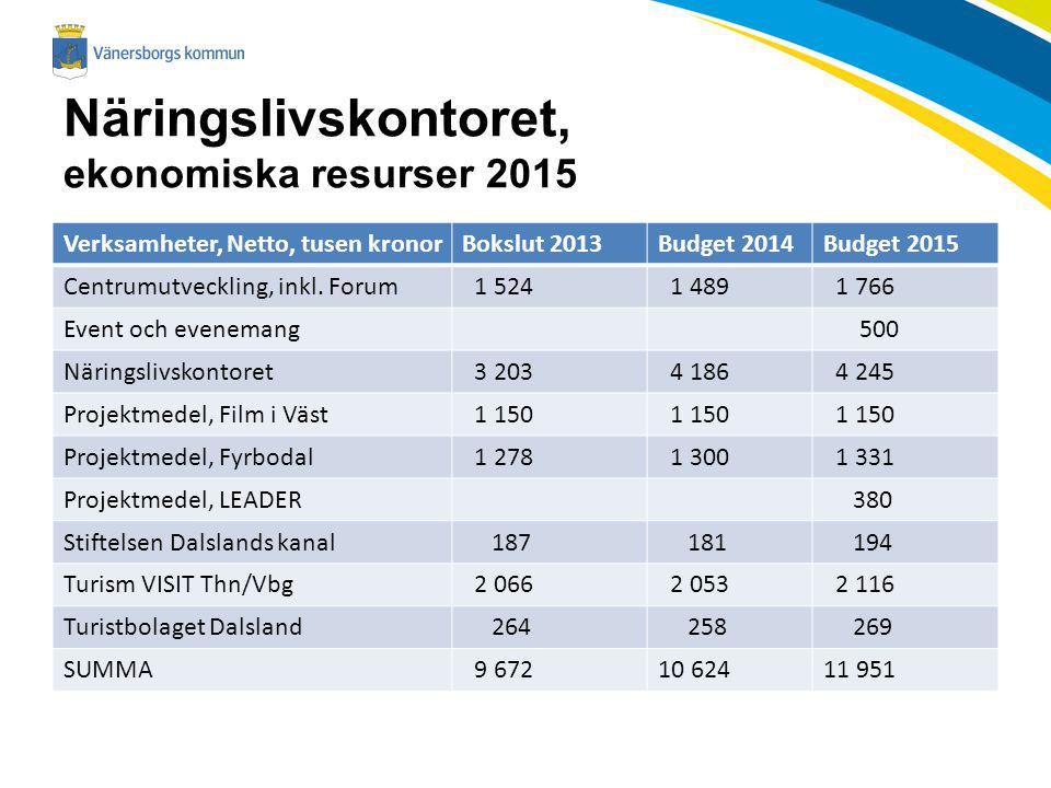 Näringslivskontoret, ekonomiska resurser 2015 Verksamheter, Netto, tusen kronorBokslut 2013Budget 2014Budget 2015 Centrumutveckling, inkl. Forum 1 524