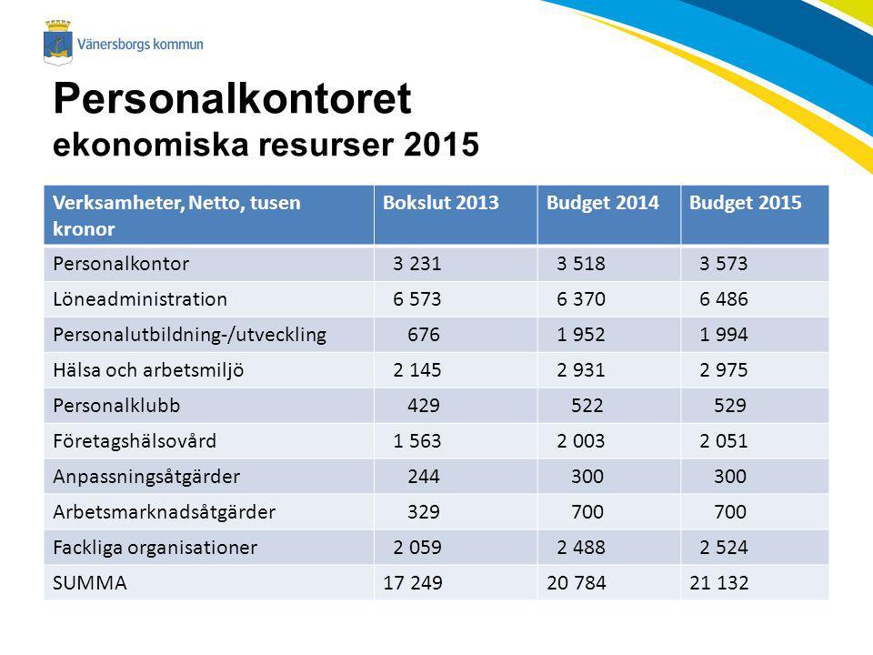 Personalkontoret ekonomiska resurser 2015 Verksamheter, Netto, tusen kronor Bokslut 2013Budget 2014Budget 2015 Personalkontor 3 231 3 518 3 573 Lönead