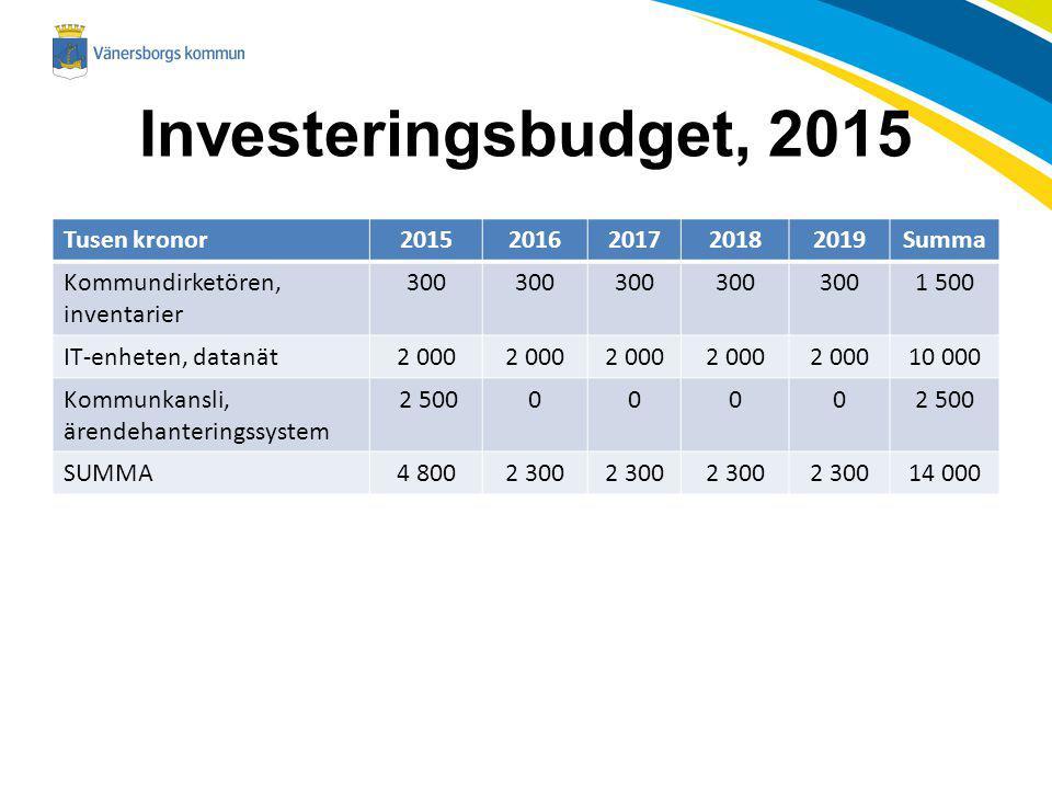 Investeringsbudget, 2015 Tusen kronor20152016201720182019Summa Kommundirketören, inventarier 300 1 500 IT-enheten, datanät2 000 10 000 Kommunkansli, ärendehanteringssystem 2 5000000 SUMMA4 8002 300 14 000