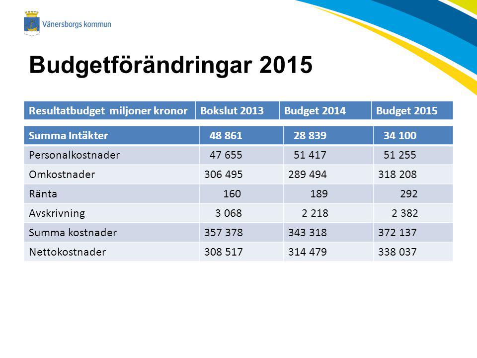 Budgetförändringar 2015 Resultatbudget miljoner kronorBokslut 2013Budget 2014Budget 2015 Summa Intäkter 48 861 28 839 34 100 Personalkostnader 47 655