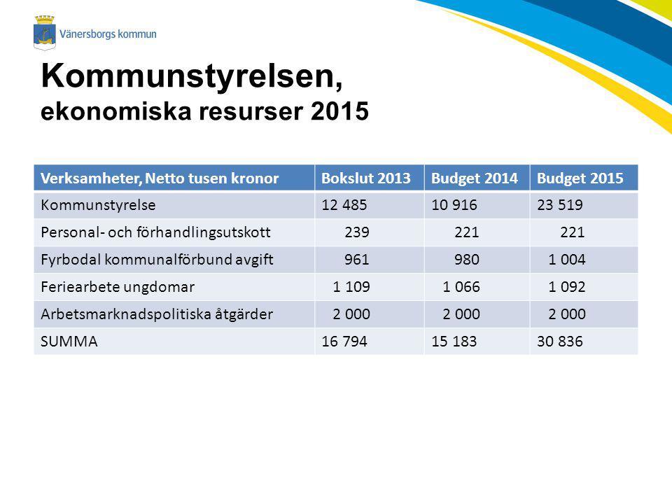 Kommunstyrelsen, ekonomiska resurser 2015 Verksamheter, Netto tusen kronorBokslut 2013Budget 2014Budget 2015 Kommunstyrelse12 48510 91623 519 Personal