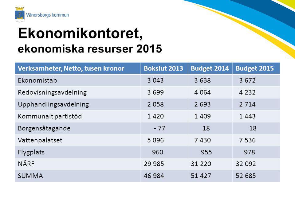Ekonomikontoret, ekonomiska resurser 2015 Verksamheter, Netto, tusen kronorBokslut 2013Budget 2014Budget 2015 Ekonomistab 3 043 3 638 3 672 Redovisnin