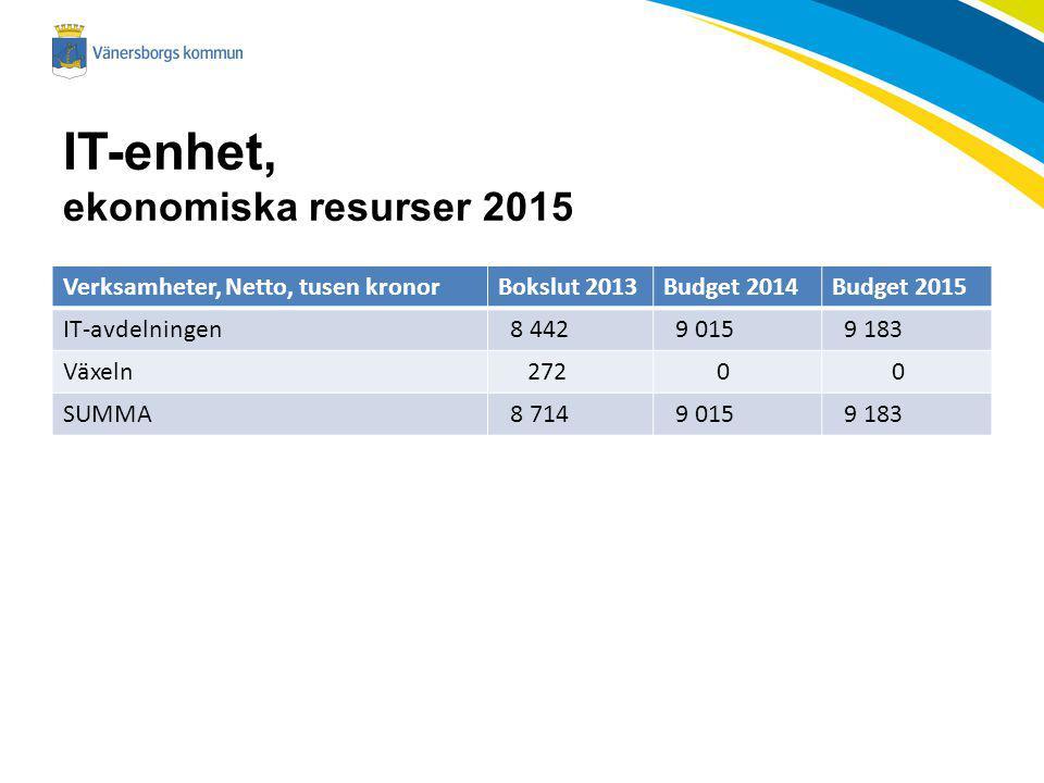 IT-enhet, ekonomiska resurser 2015 Verksamheter, Netto, tusen kronorBokslut 2013Budget 2014Budget 2015 IT-avdelningen 8 442 9 015 9 183 Växeln 272 0 0 SUMMA 8 714 9 015 9 183