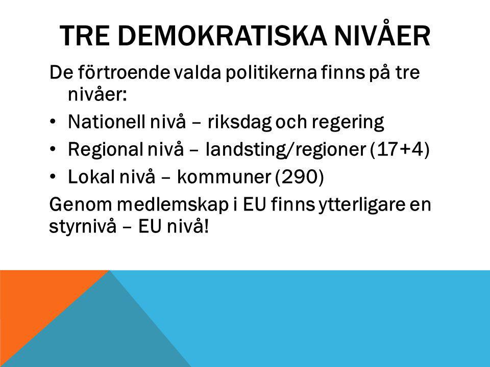 TRE DEMOKRATISKA NIVÅER De förtroende valda politikerna finns på tre nivåer: Nationell nivå – riksdag och regering Regional nivå – landsting/regioner (17+4) Lokal nivå – kommuner (290) Genom medlemskap i EU finns ytterligare en styrnivå – EU nivå!