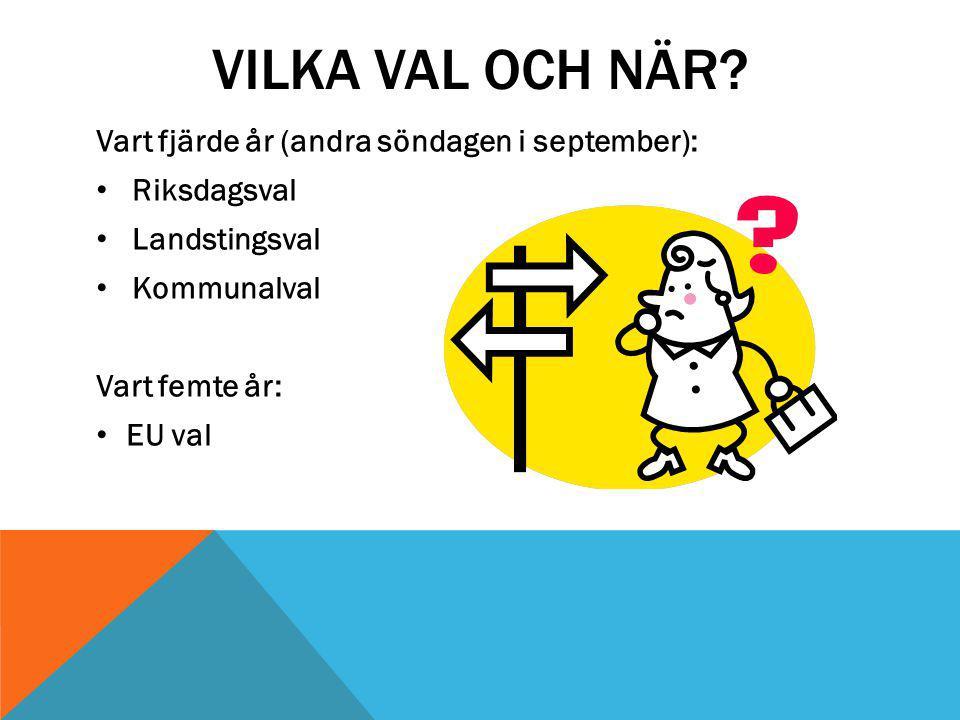 VILKA VAL OCH NÄR? Vart fjärde år (andra söndagen i september): Riksdagsval Landstingsval Kommunalval Vart femte år: EU val