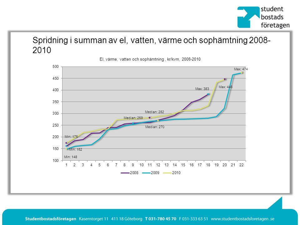 Spridning i summan av el, vatten, värme och sophämtning 2008- 2010