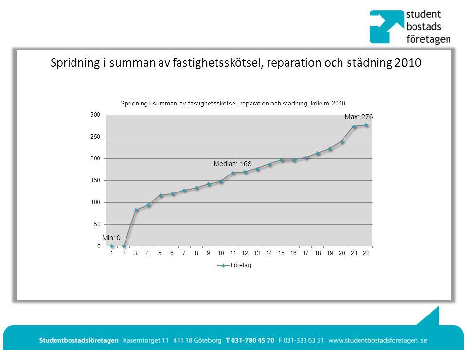 Spridning i summan av fastighetsskötsel, reparation och städning 2010
