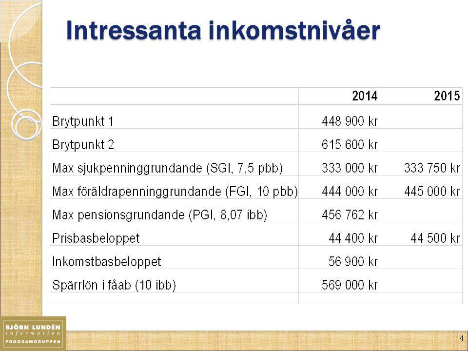 5 Lön, utdelning eller näringsinkomst 2014/2015 Kvar efter skatt på intjänad 100-lapp Skattenivå32% Löneuttag (AB) –25 år66 kr Löneuttag (AB) 26–64 år53-58 kr Kapitalbeskattad utdelning (AB)62,40 kr Tjänstebeskattad utdelning (AB)53 kr Vinst (enskild firma) –25 år68–73 kr Vinst (enskild firma) 26–64 år60–68 kr Positiv räntefördelning (enskild firma)70 kr * Gäller endast dem som inte har tagit ut full ålderspension vilket är möjligt från 61 år