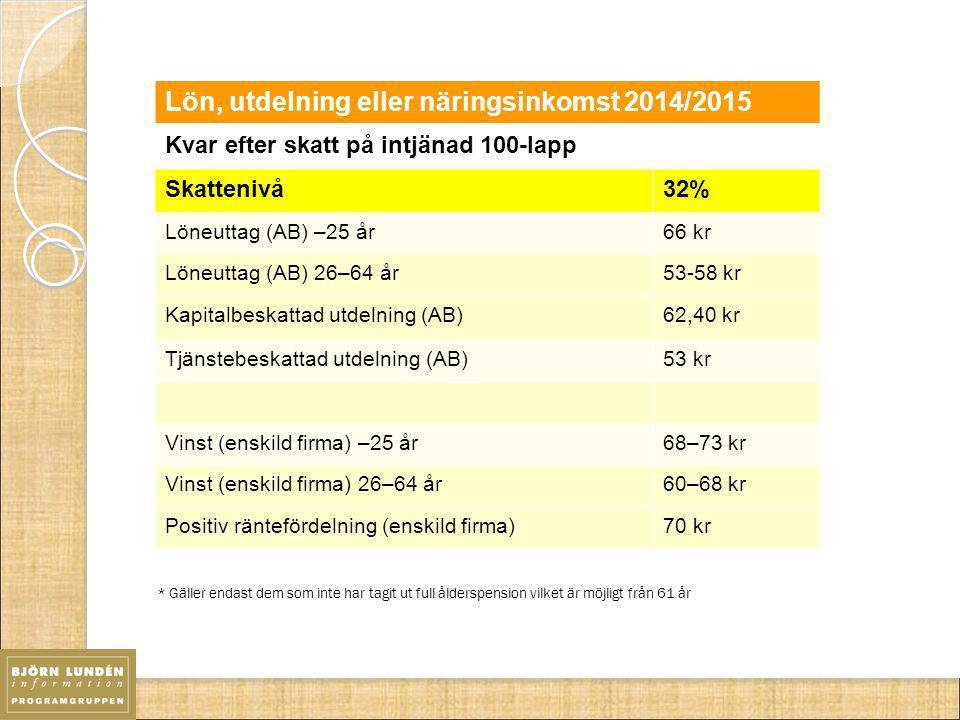5 Lön, utdelning eller näringsinkomst 2014/2015 Kvar efter skatt på intjänad 100-lapp Skattenivå32% Löneuttag (AB) –25 år66 kr Löneuttag (AB) 26–64 år