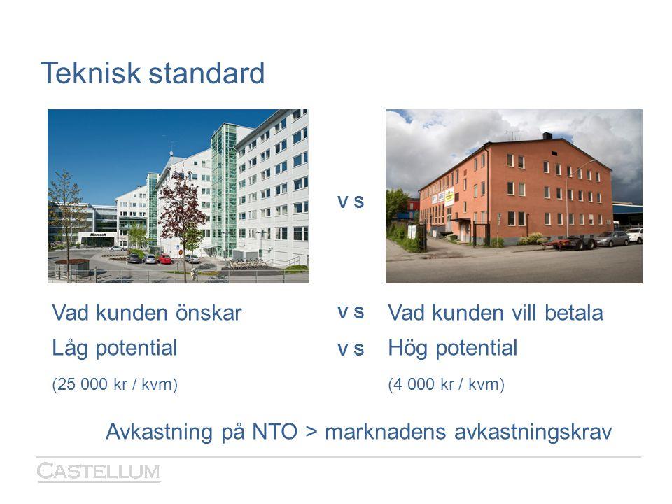 Teknisk standard V S Vad kunden önskarVad kunden vill betala Låg potentialHög potential (25 000 kr / kvm)(4 000 kr / kvm) Avkastning på NTO > marknade