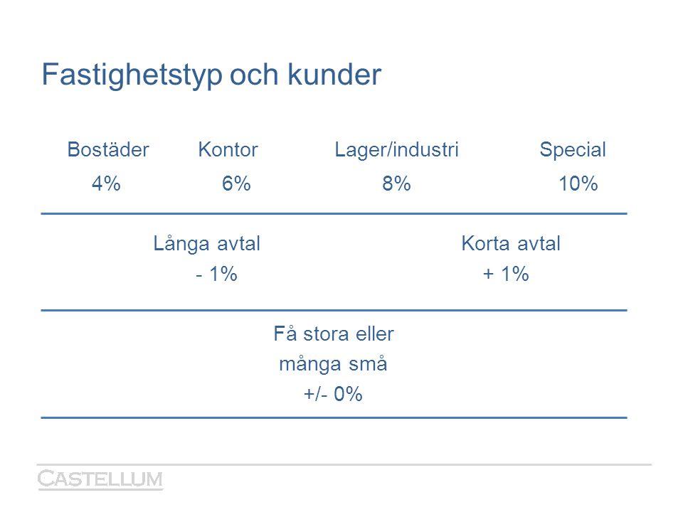 Fastighetstyp och kunder BostäderKontorLager/industriSpecial 4% 6% 8% 10% Långa avtal Korta avtal - 1% + 1% Få stora eller många små +/- 0%