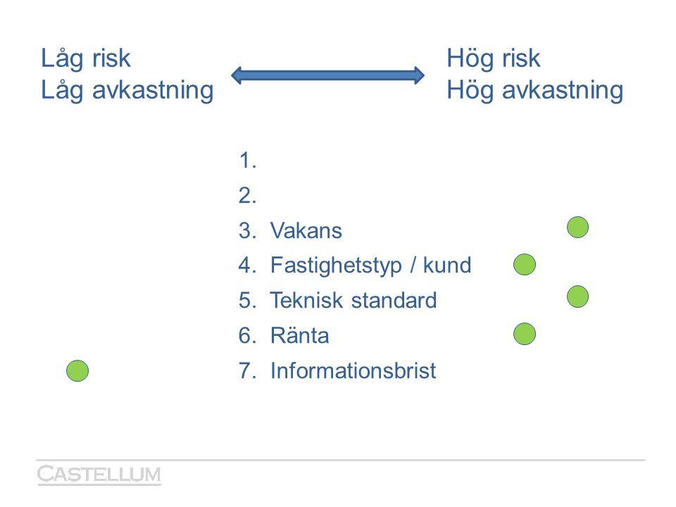 Låg riskHög risk Låg avkastningHög avkastning 1. 2. 3. Vakans 4. Fastighetstyp / kund 5. Teknisk standard 6. Ränta 7. Informationsbrist