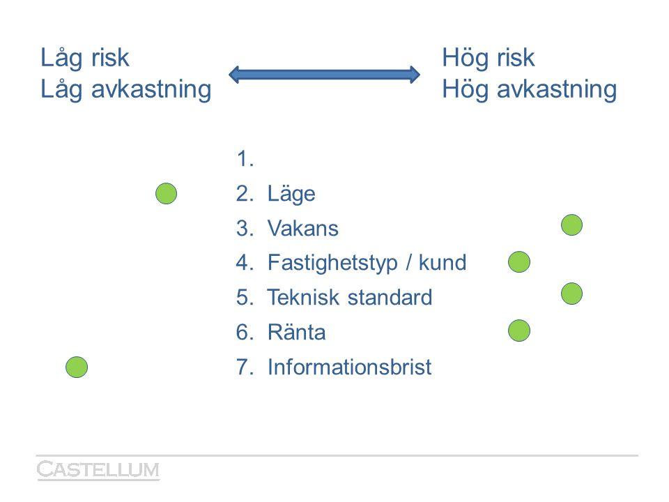 Låg riskHög risk Låg avkastningHög avkastning 1. 2. Läge 3. Vakans 4. Fastighetstyp / kund 5. Teknisk standard 6. Ränta 7. Informationsbrist