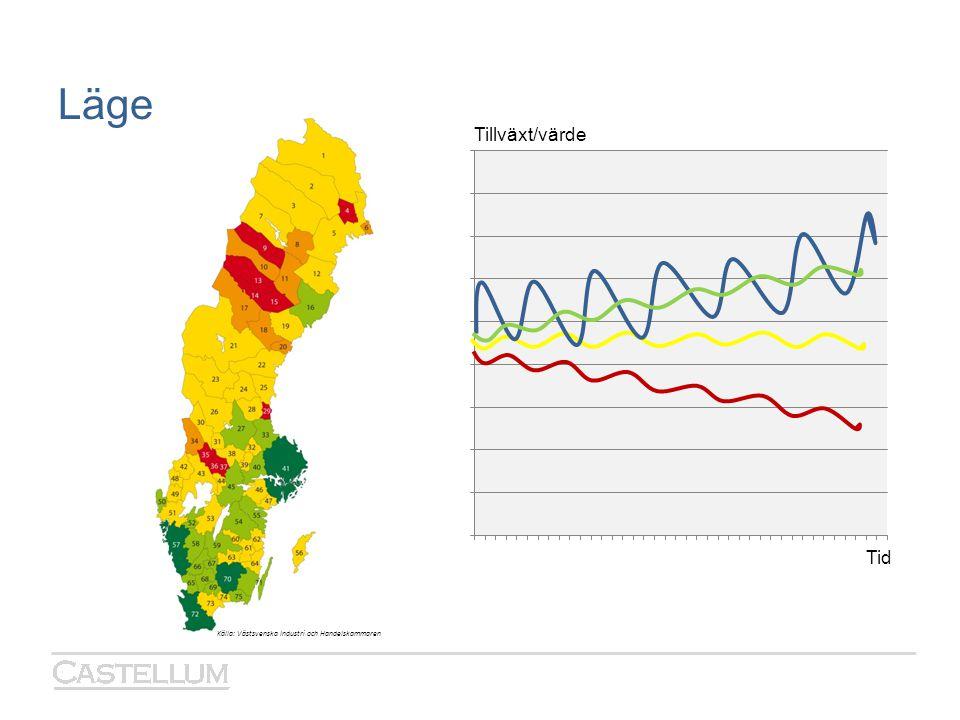 Läge Tillväxt/värde Tid Källa: Västsvenska Industri och Handelskammaren