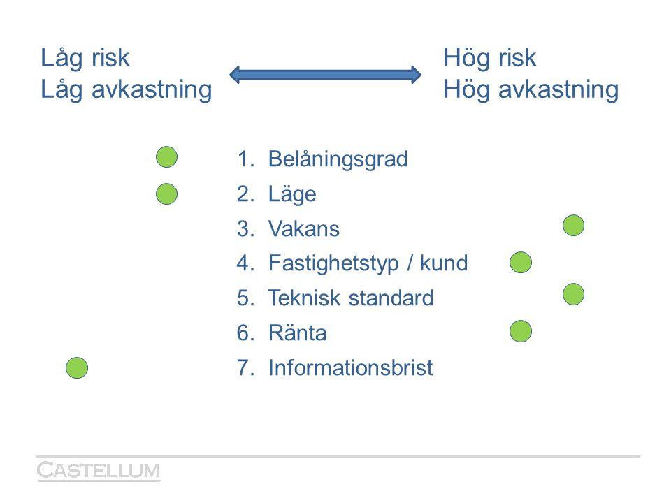 Låg riskHög risk Låg avkastningHög avkastning 1. Belåningsgrad 2. Läge 3. Vakans 4. Fastighetstyp / kund 5. Teknisk standard 6. Ränta 7. Informationsb