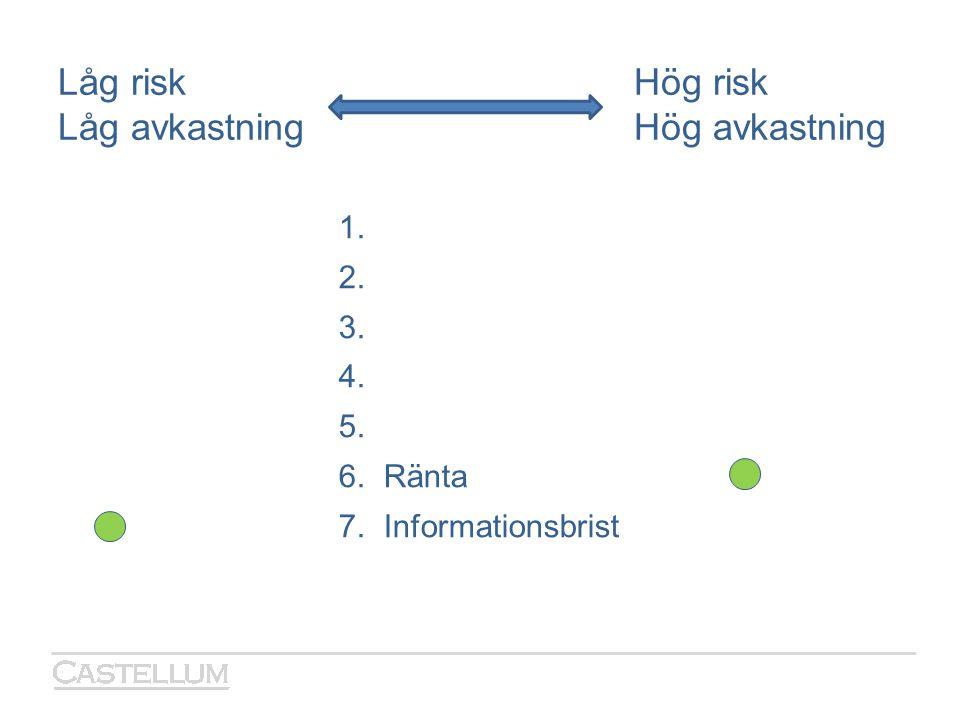 Låg riskHög risk Låg avkastningHög avkastning 1. 2. 3. 4. 5. 6. Ränta 7. Informationsbrist