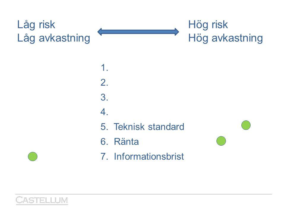 Låg riskHög risk Låg avkastningHög avkastning 1. 2. 3. 4. 5. Teknisk standard 6. Ränta 7. Informationsbrist