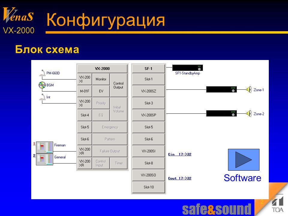 Background Design: Torsten Kranz V V ena s VX-2000 13 Управление Секвенции оповещения