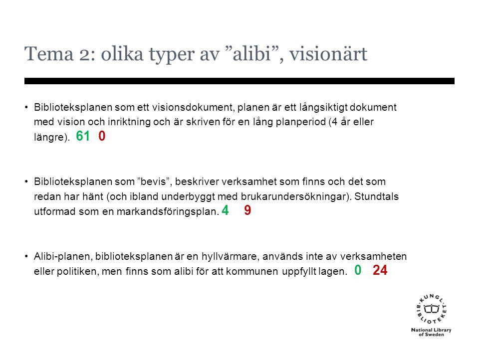 """Tema 2: olika typer av """"alibi"""", visionärt Biblioteksplanen som ett visionsdokument, planen är ett långsiktigt dokument med vision och inriktning och ä"""