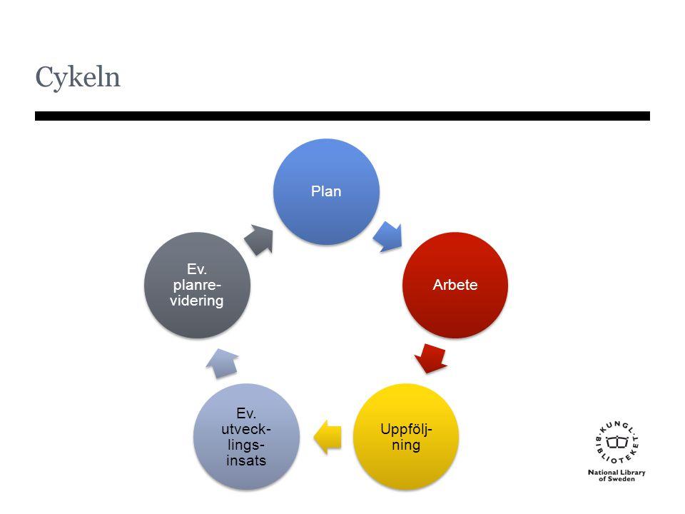 Cykeln PlanArbete Uppfölj- ning Ev. utveck- lings- insats Ev. planre- videring