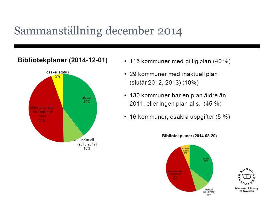 Sammanställning december 2014 115 kommuner med giltig plan (40 %) 29 kommuner med inaktuell plan (slutår 2012, 2013) (10%) 130 kommuner har en plan äl