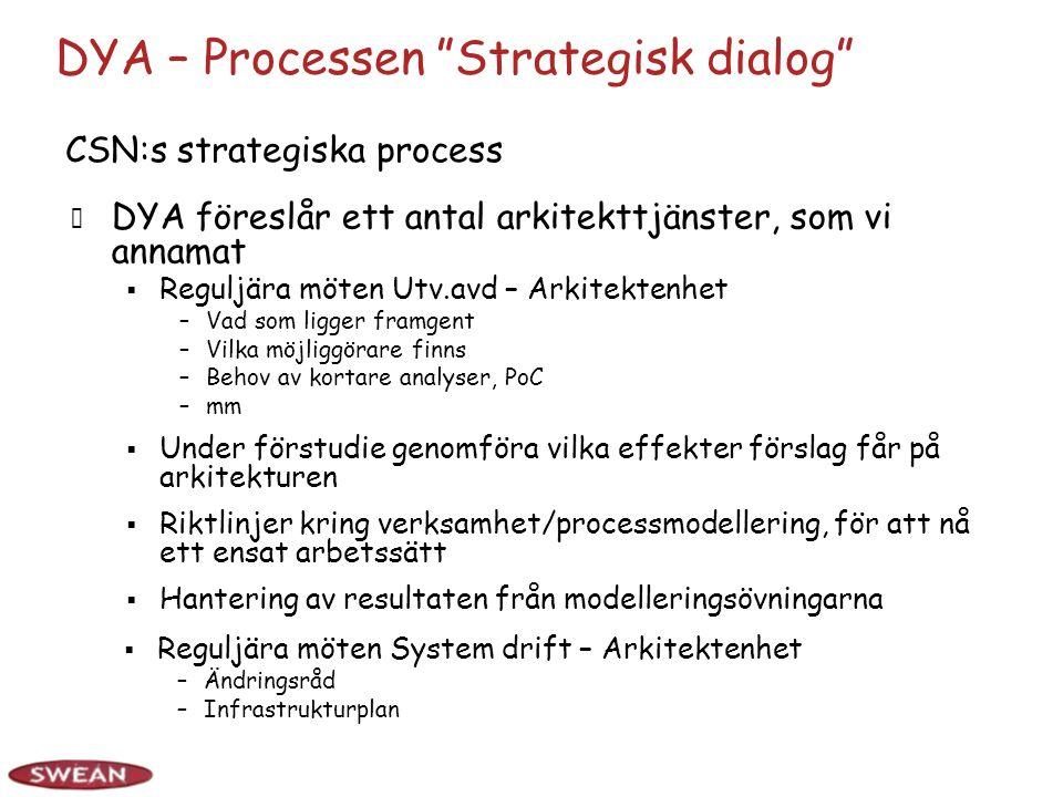 DYA – Processen Strategisk dialog DYA föreslår ett antal arkitekttjänster, som vi annamat  Under förstudie genomföra vilka effekter förslag får på arkitekturen  Riktlinjer kring verksamhet/processmodellering, för att nå ett ensat arbetssätt  Hantering av resultaten från modelleringsövningarna CSN:s strategiska process  Reguljära möten Utv.avd – Arkitektenhet –Vad som ligger framgent –Vilka möjliggörare finns –Behov av kortare analyser, PoC –mm  Reguljära möten System drift – Arkitektenhet –Ändringsråd –Infrastrukturplan