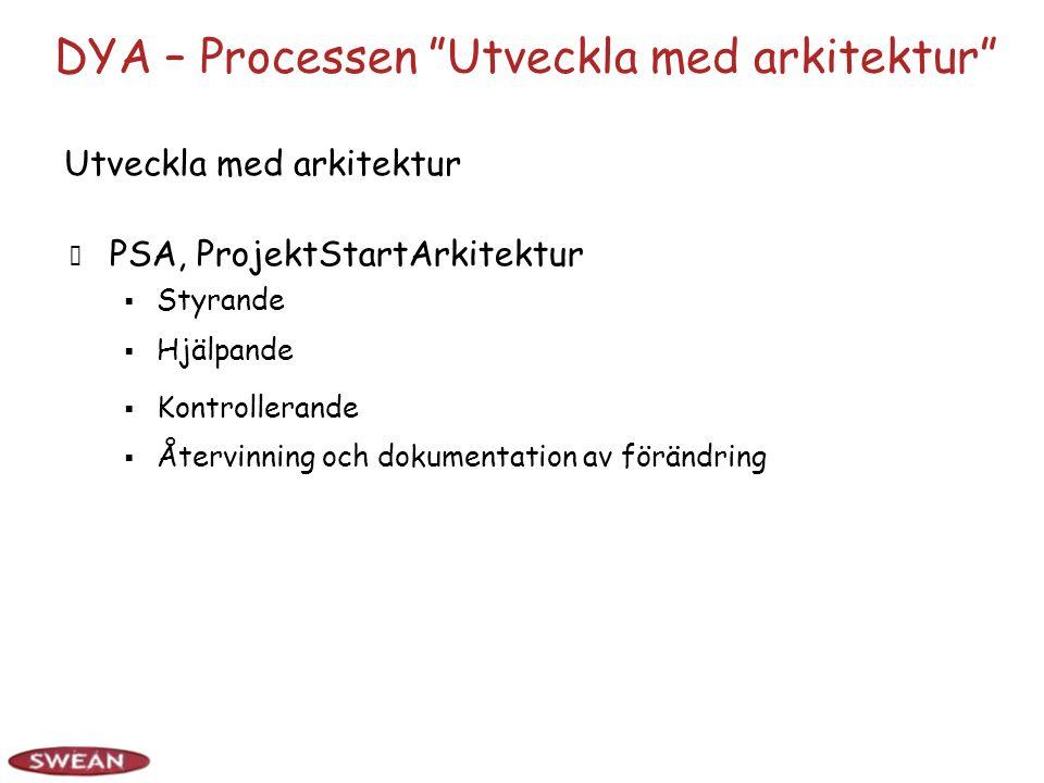 DYA – Processen Utveckla med arkitektur PSA, ProjektStartArkitektur  Styrande  Kontrollerande  Återvinning och dokumentation av förändring Utveckla med arkitektur  Hjälpande
