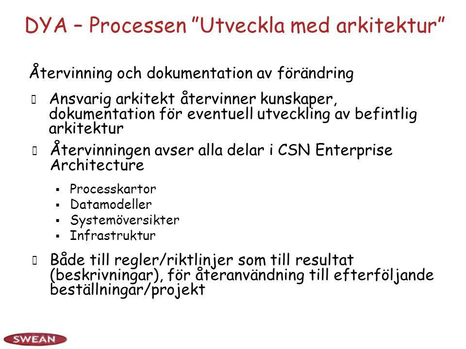 DYA – Processen Utveckla med arkitektur Ansvarig arkitekt återvinner kunskaper, dokumentation för eventuell utveckling av befintlig arkitektur Återvinningen avser alla delar i CSN Enterprise Architecture  Processkartor  Datamodeller  Systemöversikter  Infrastruktur Återvinning och dokumentation av förändring Både till regler/riktlinjer som till resultat (beskrivningar), för återanvändning till efterföljande beställningar/projekt