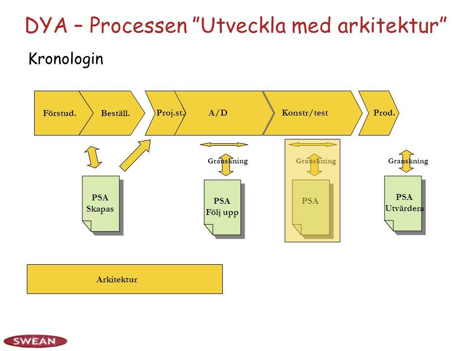 DYA – Processen Utveckla med arkitektur Kronologin Förstud.Beställ.