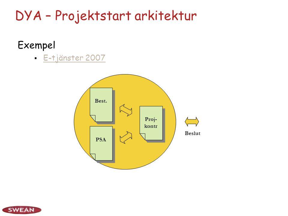 DYA – Projektstart arkitektur Exempel  E-tjänster 2007 E-tjänster 2007 Best.PSAProj- kontr Beslut